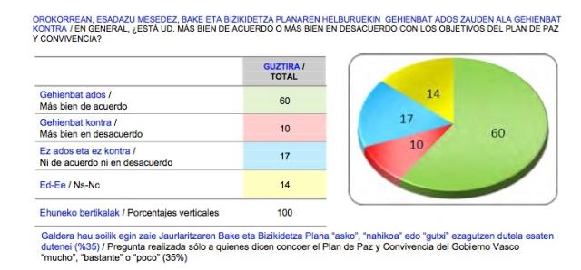 Otro 101%