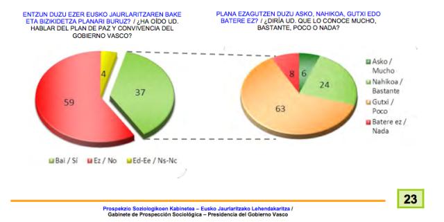 Porcentajes plan Paz y Conv