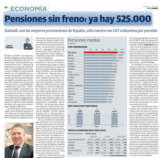 Pensiones en Euskadi