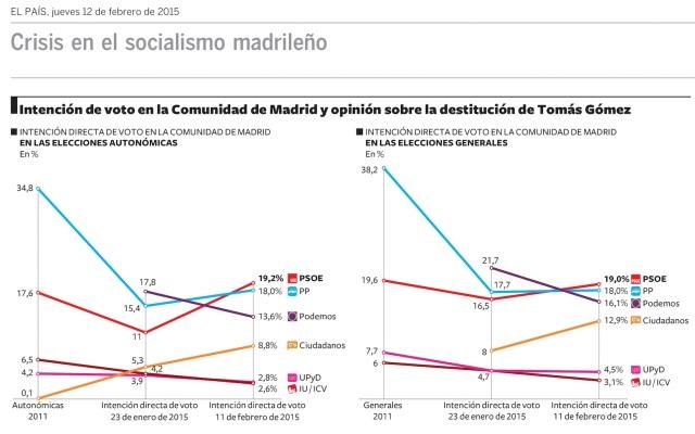 PSOE primer