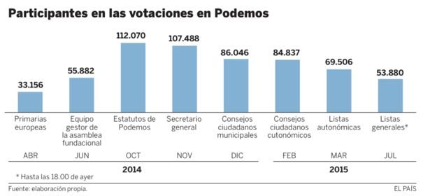 El País particip en Podemos