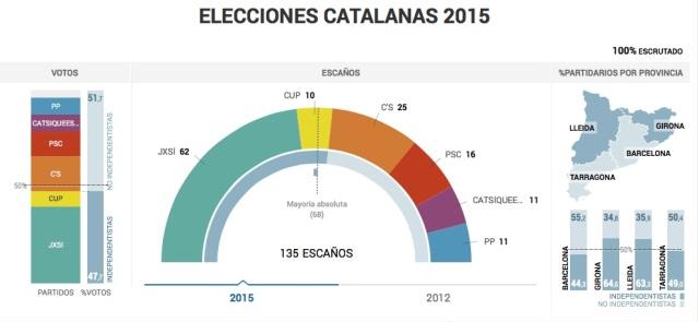 Catalanas 2015